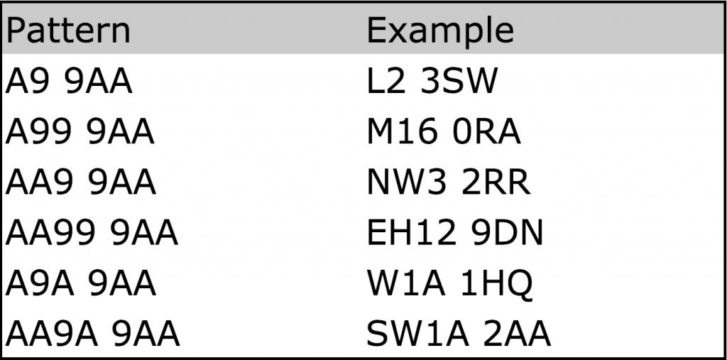 PostCode Examples