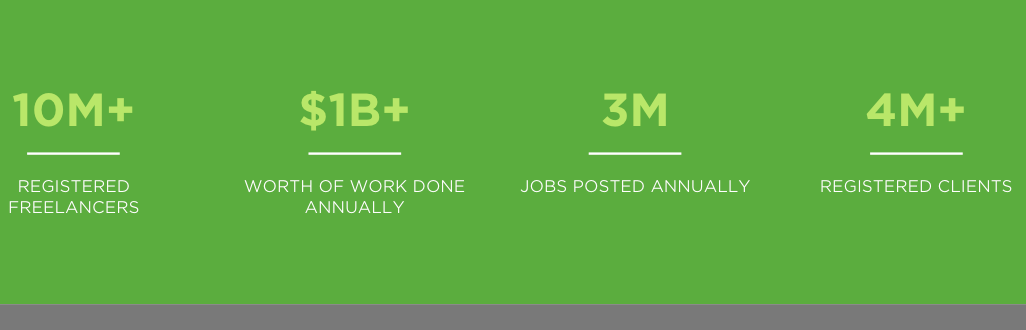 upwork elance odesk freelance jobs software testing