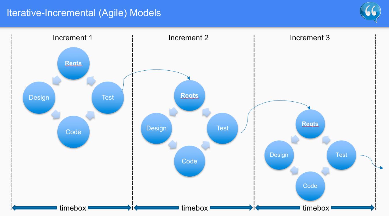iterative incremental agile models software testing